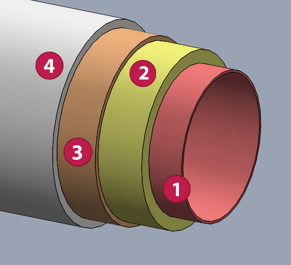 Layers of the Hybrid Duct